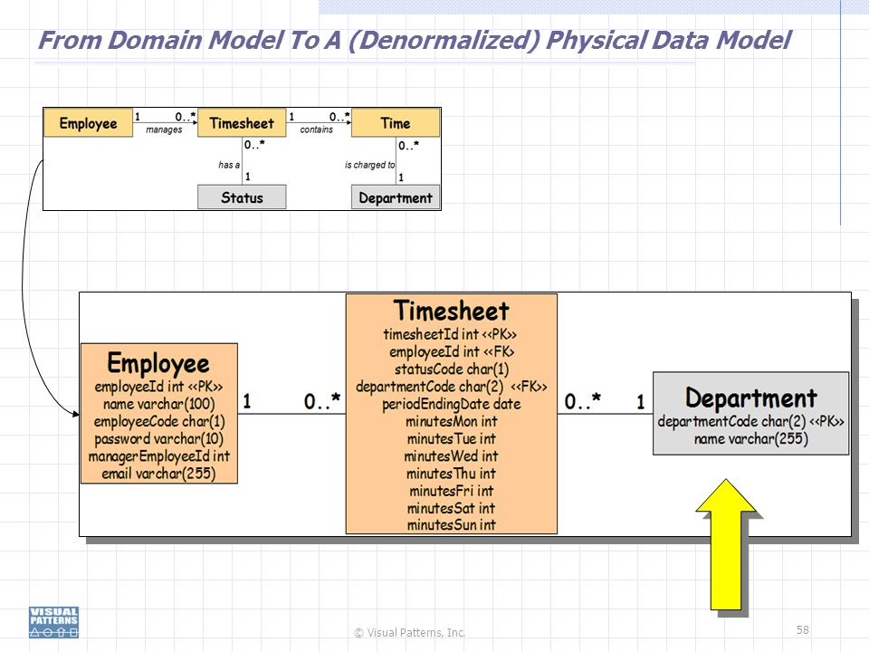 From Domain Model To A (Denormalized) Physical Data Model