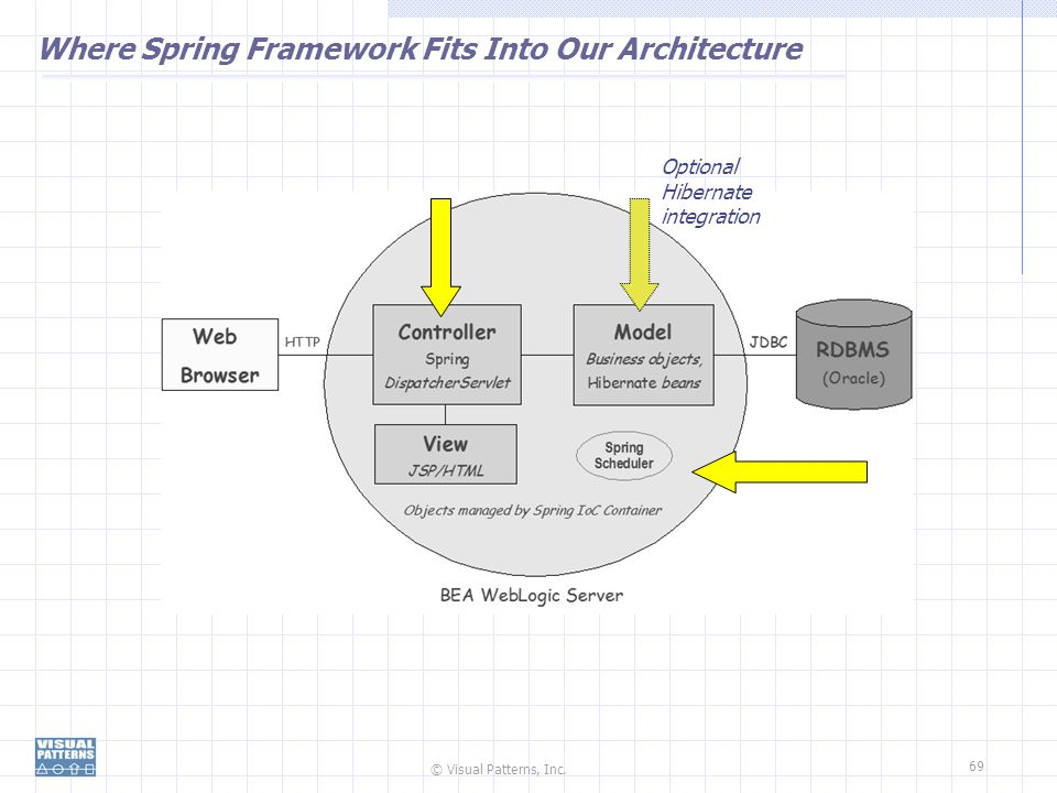 Where Spring Framework Fits Into Our Architecture
