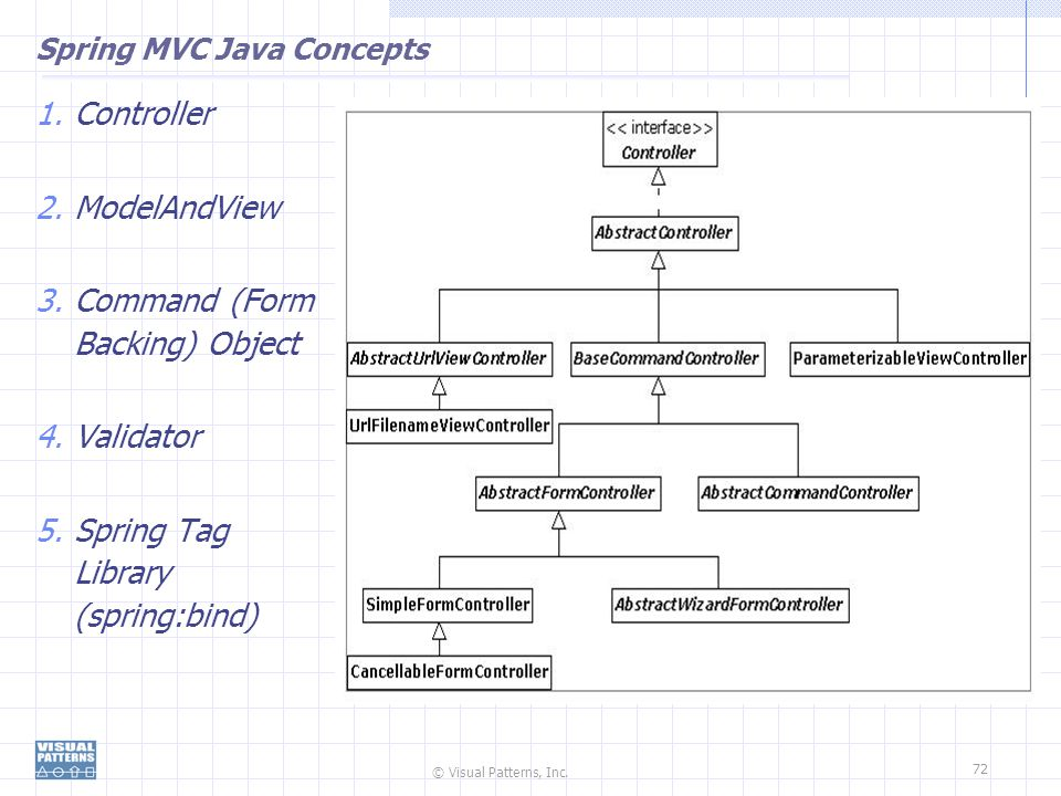 Spring MVC Java Concepts