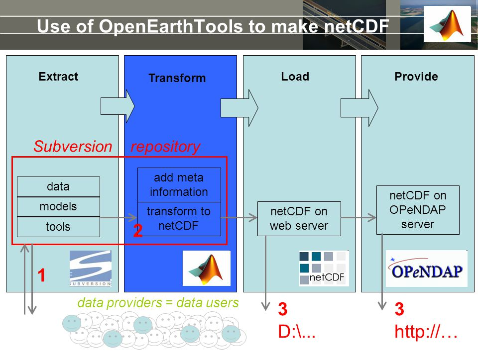 Use of OpenEarthTools to make netCDF