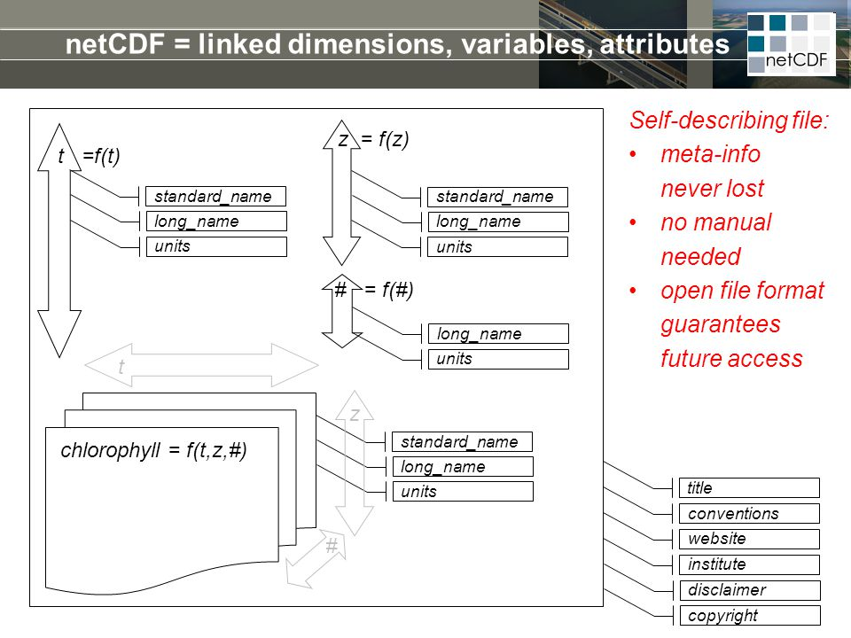 netCDF = linked dimensions, variables, attributes