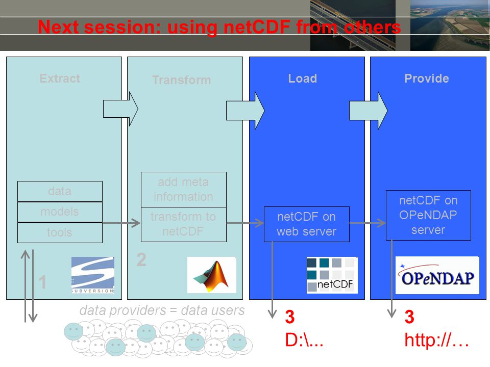 Next session: using netCDF from others