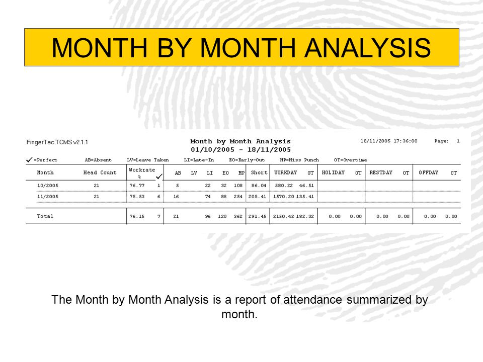 MONTH BY MONTH ANALYSIS