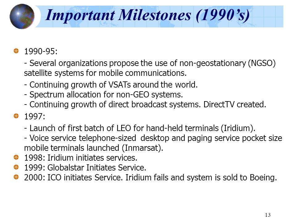 Important Milestones (1990's)