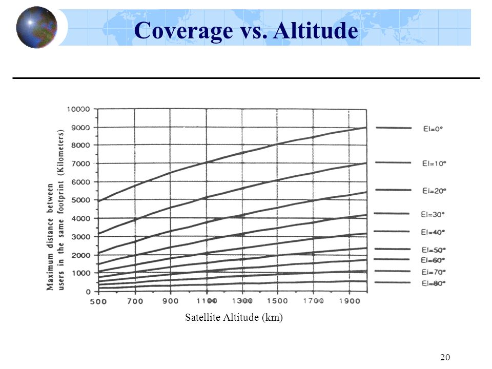 Satellite Altitude (km)