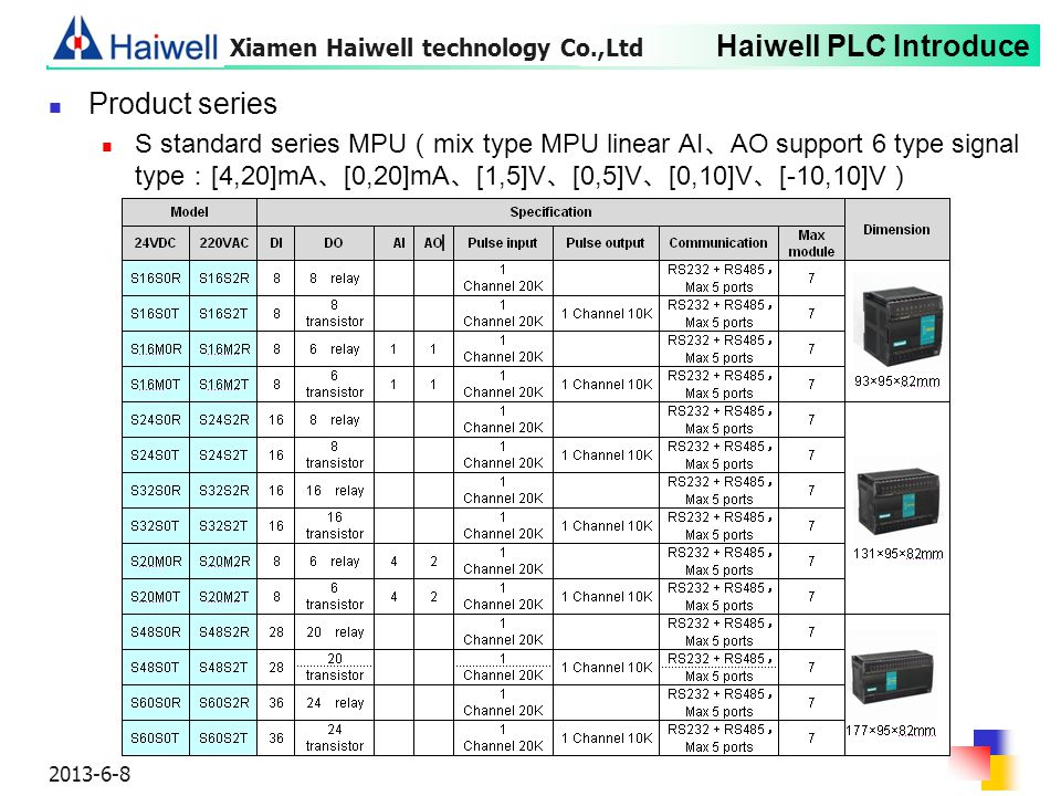 Xiamen Haiwell technology Co.,Ltd