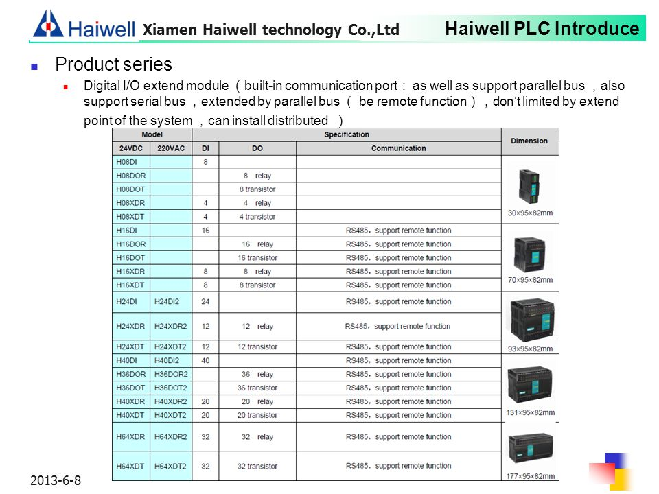 Product series Xiamen Haiwell technology Co.,Ltd