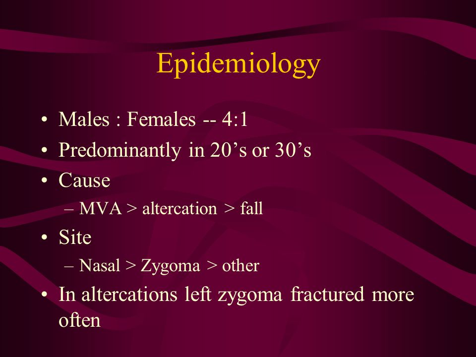 Epidemiology Males : Females -- 4:1 Predominantly in 20's or 30's