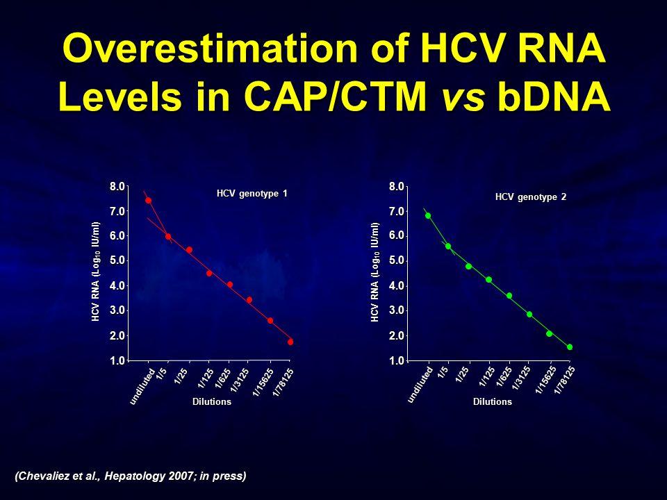 Overestimation of HCV RNA Levels in CAP/CTM vs bDNA