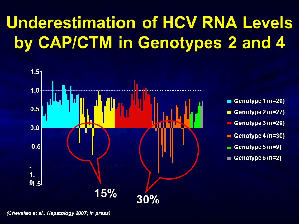 Underestimation of HCV RNA Levels by CAP/CTM in Genotypes 2 and 4