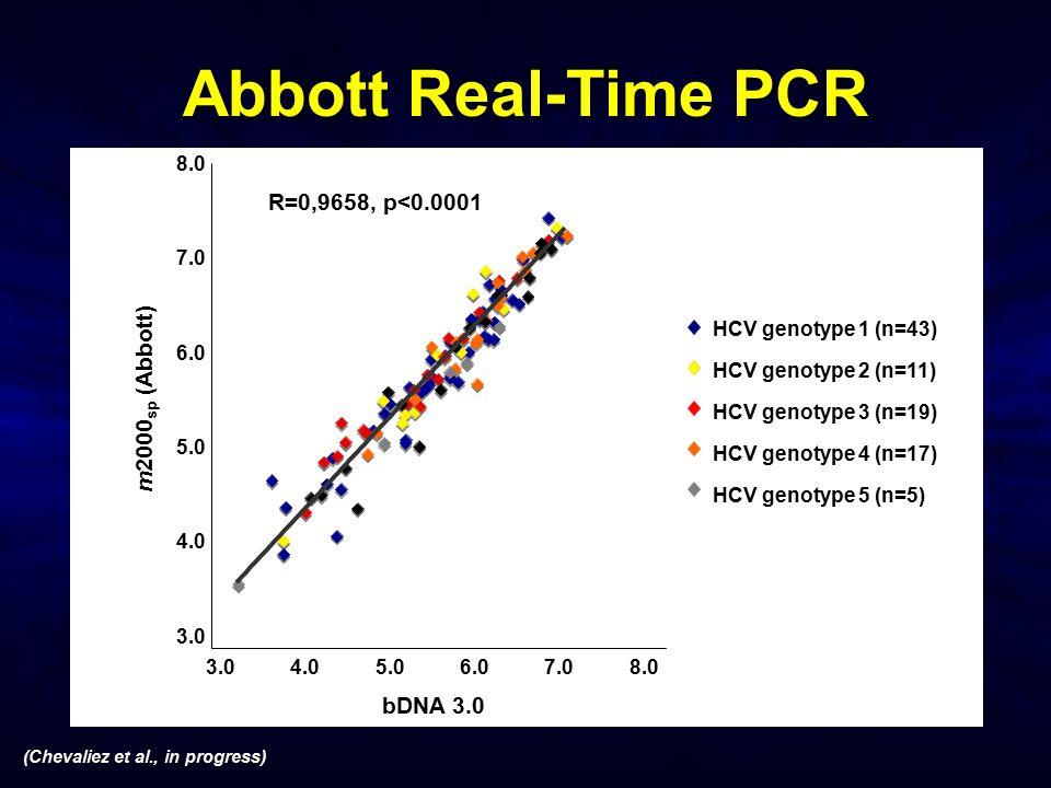 Abbott Real-Time PCR R=0,9658, p<0.0001 m2000sp (Abbott) bDNA 3.0