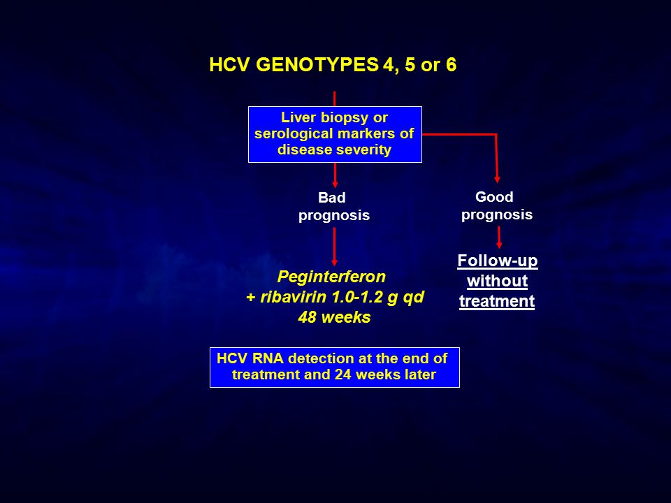 HCV GENOTYPES 4, 5 or 6 Follow-up without treatment Peginterferon