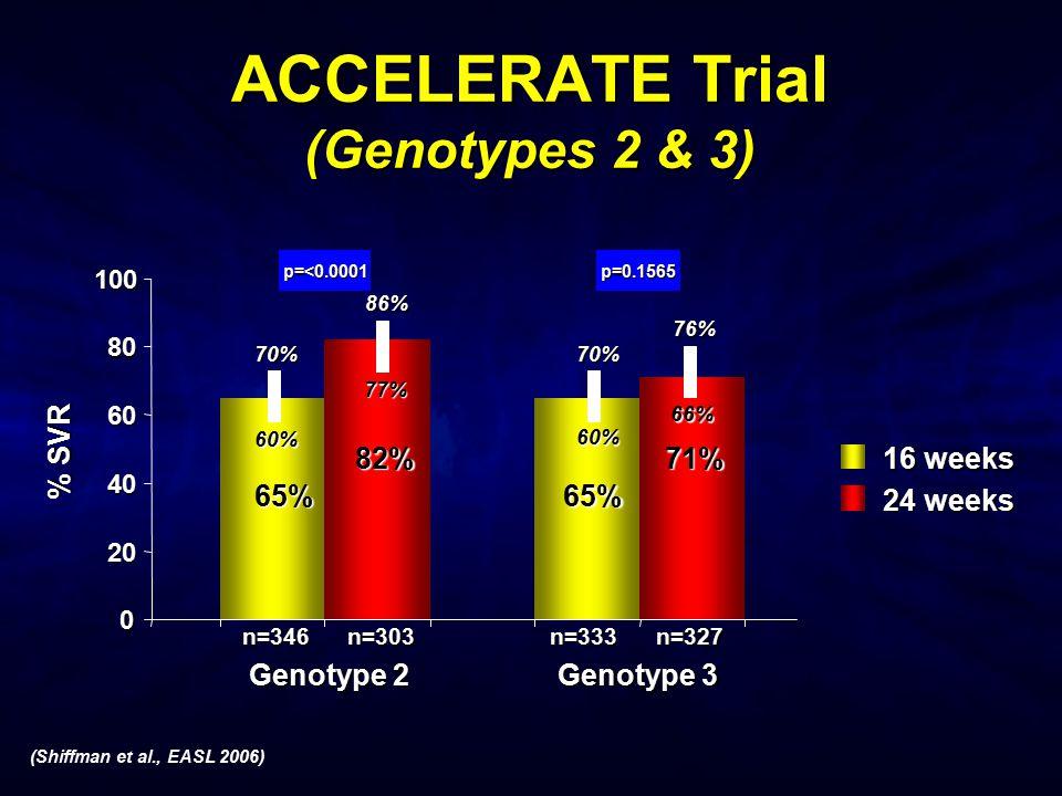 ACCELERATE Trial (Genotypes 2 & 3)