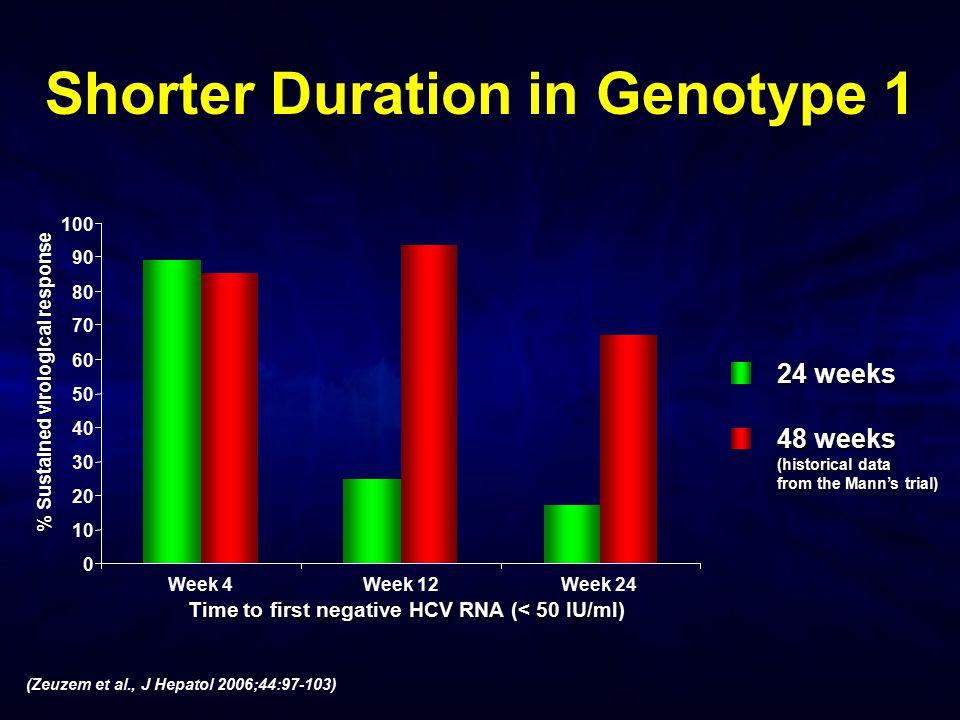 Shorter Duration in Genotype 1