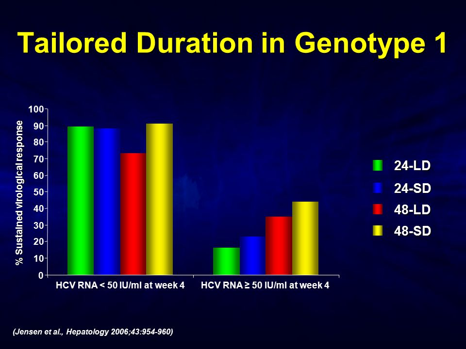 Tailored Duration in Genotype 1