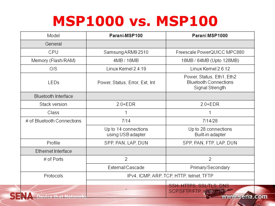 MSP1000 vs. MSP100 Model Parani-MSP100 Parani MSP1000 General CPU