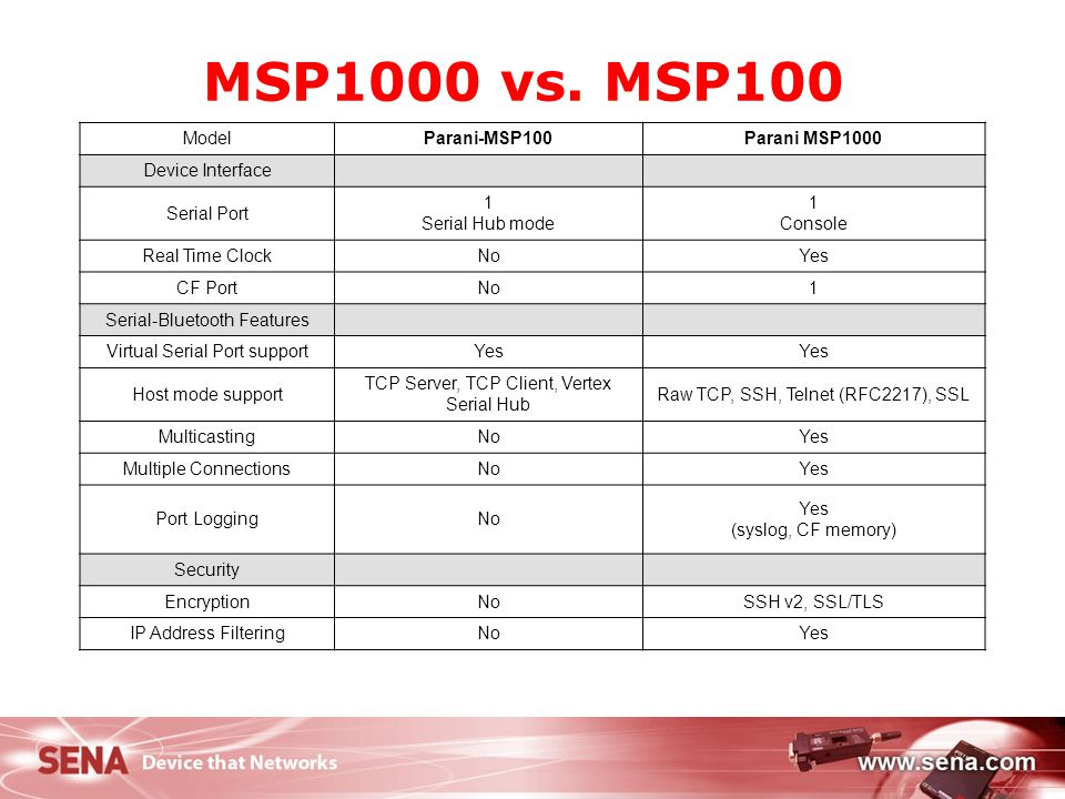 MSP1000 vs. MSP100 Model Parani-MSP100 Parani MSP1000 Device Interface