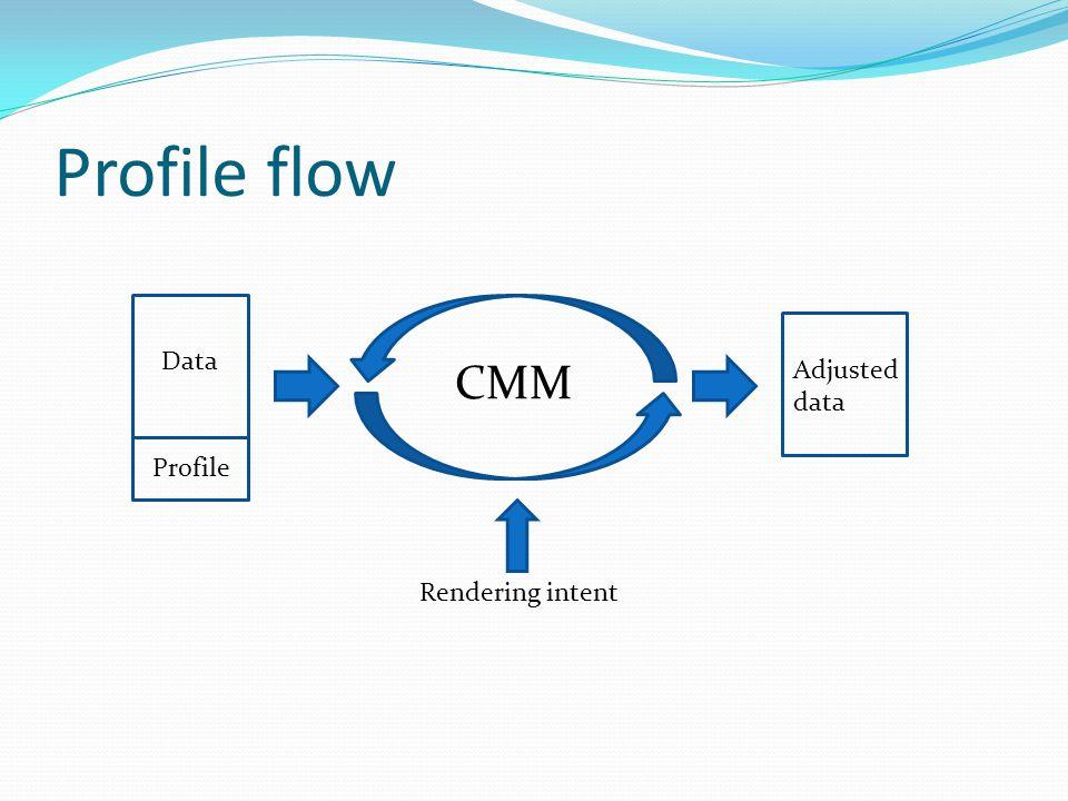 Profile flow Data CMM Adjusted data Profile Rendering intent