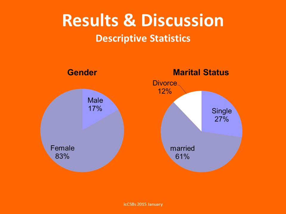 Results & Discussion Descriptive Statistics