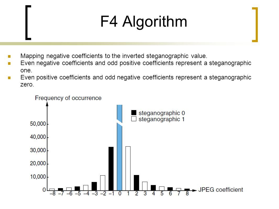 F4 Algorithm Mapping negative coefficients to the inverted steganographic value.