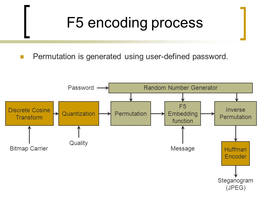 F5 encoding process Permutation is generated using user-defined password. Discrete Cosine Transform.