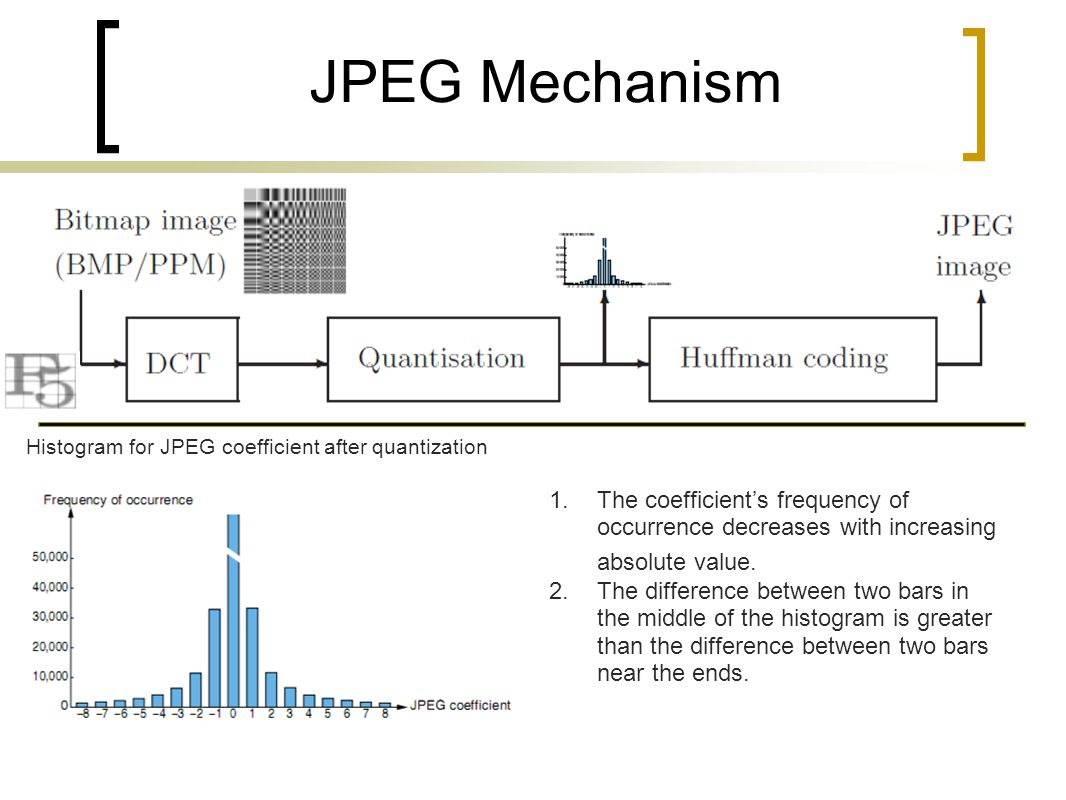 Histogram for JPEG coefficient after quantization
