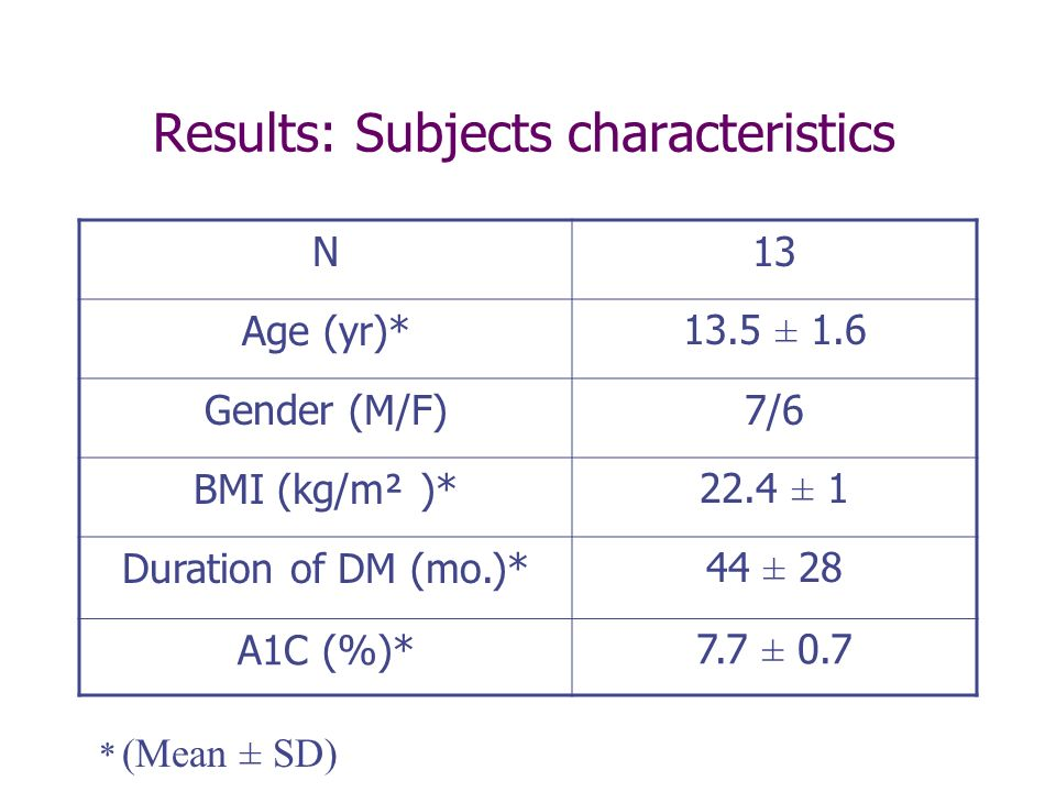 Results: Subjects characteristics