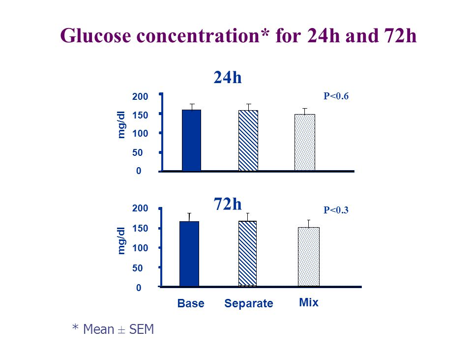Glucose concentration* for 24h and 72h