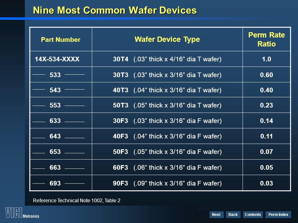 Nine Most Common Wafer Devices