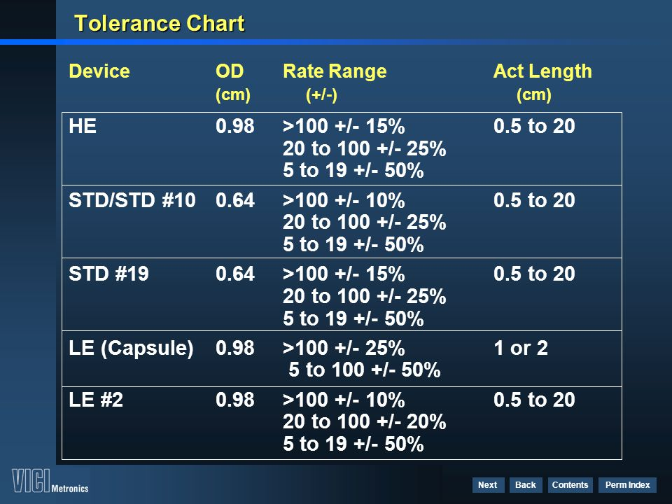 Tolerance Chart Device OD Rate Range Act Length (cm) (+/-) (cm) HE 0.98 >100 +/- 15% 0.5 to 20 20 to 100 +/- 25% 5 to 19 +/- 50%