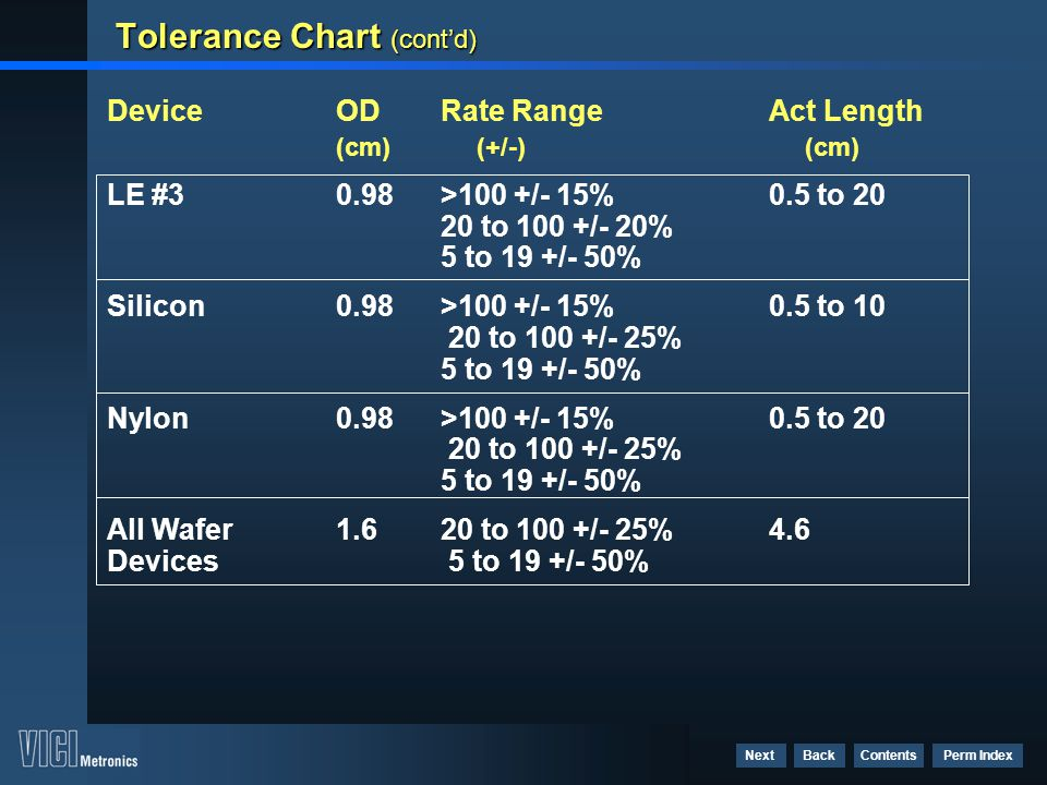Tolerance Chart (cont'd)