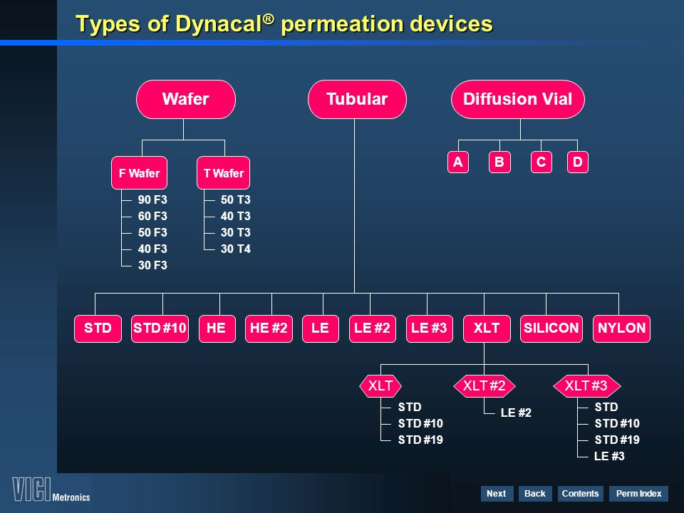 Types of Dynacal® permeation devices