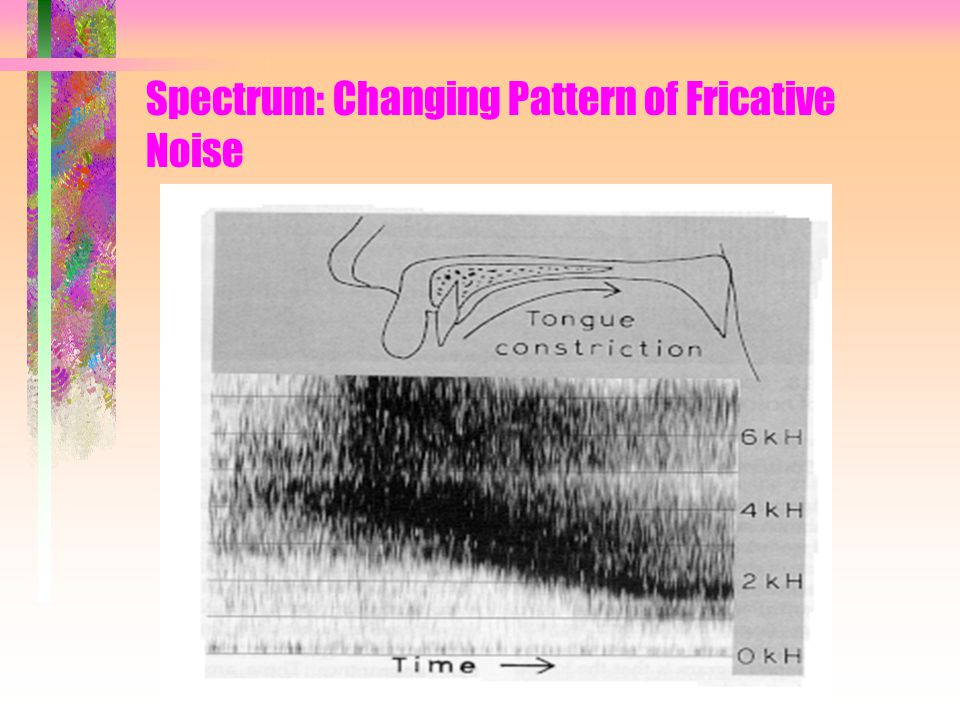 Spectrum: Changing Pattern of Fricative Noise