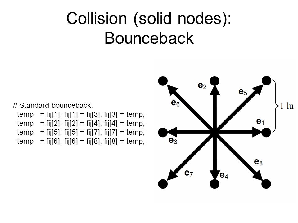 Collision (solid nodes): Bounceback