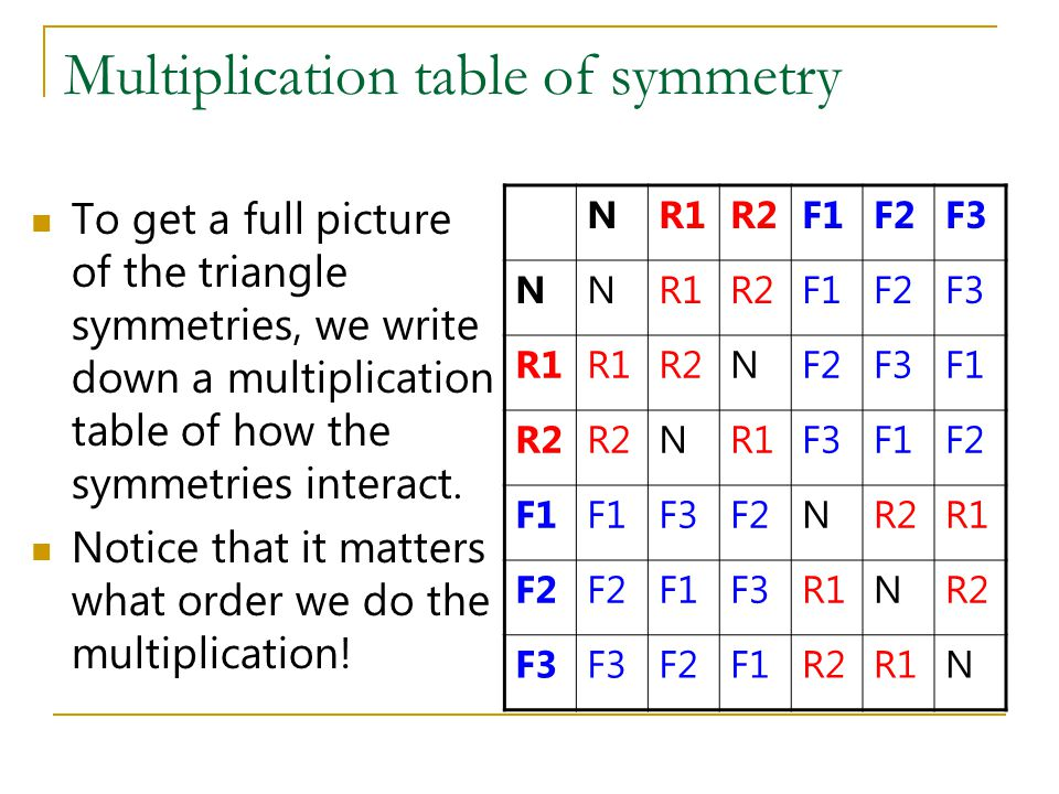 Multiplication table of symmetry