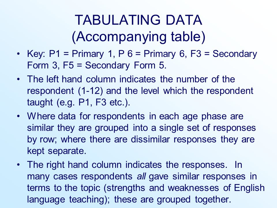 TABULATING DATA (Accompanying table)