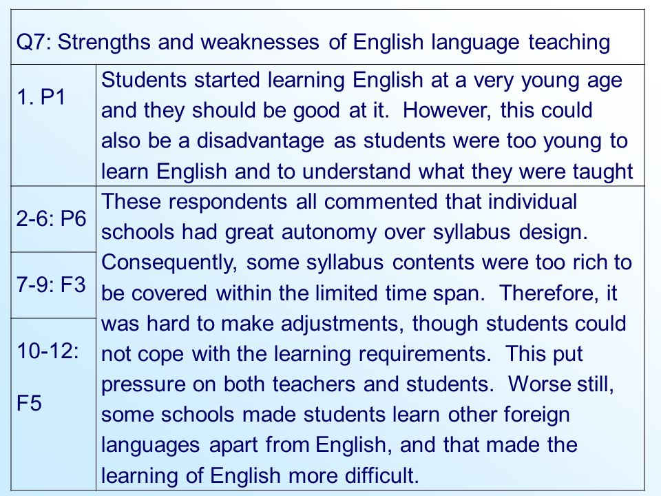 Q7: Strengths and weaknesses of English language teaching