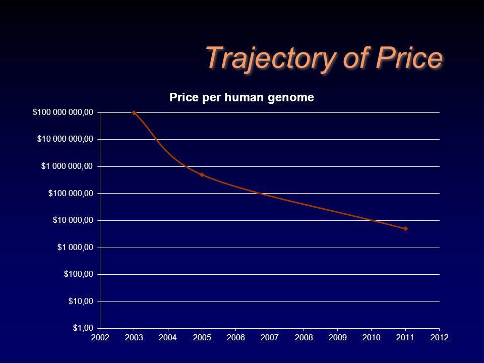 Trajectory of Price