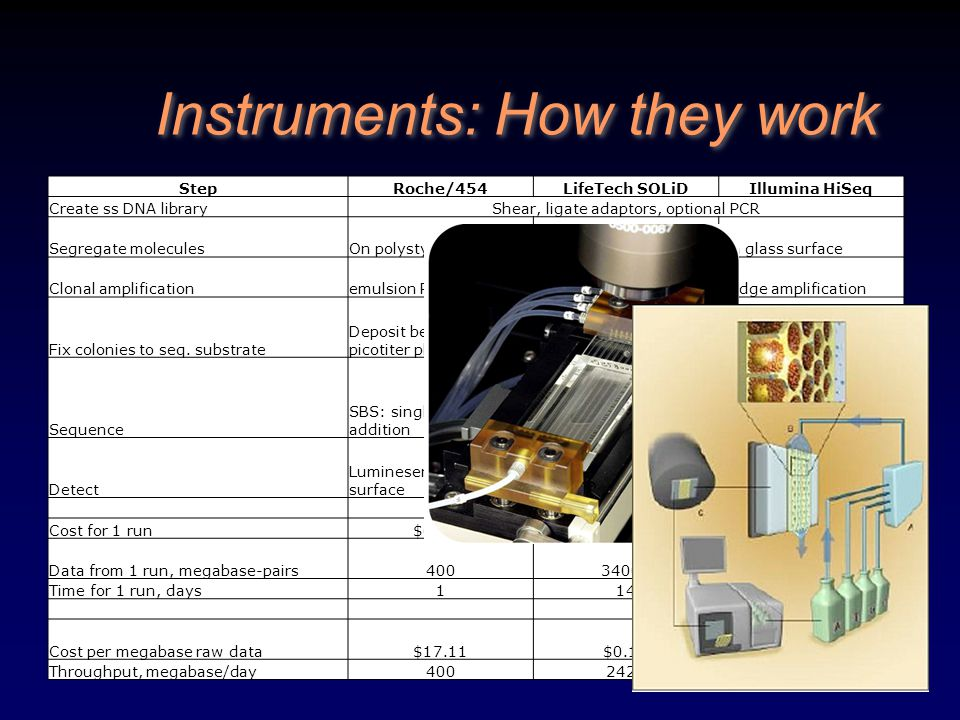 Instruments: How they work