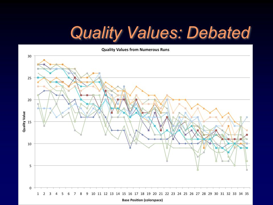 Quality Values: Debated