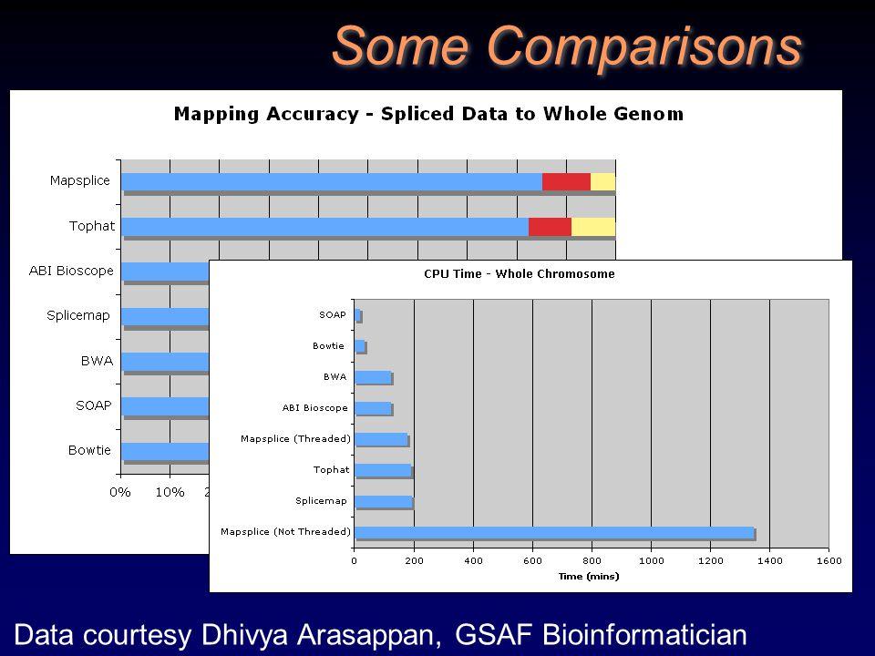 Data courtesy Dhivya Arasappan, GSAF Bioinformatician