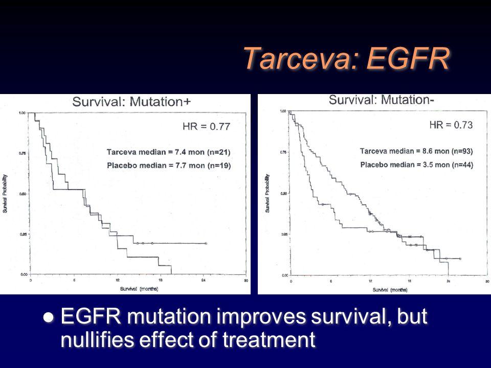 Tarceva: EGFR EGFR mutation improves survival, but nullifies effect of treatment