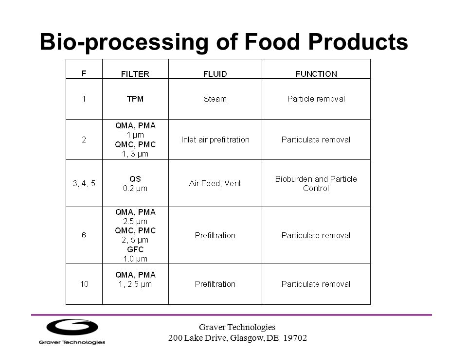 Bio-processing of Food Products