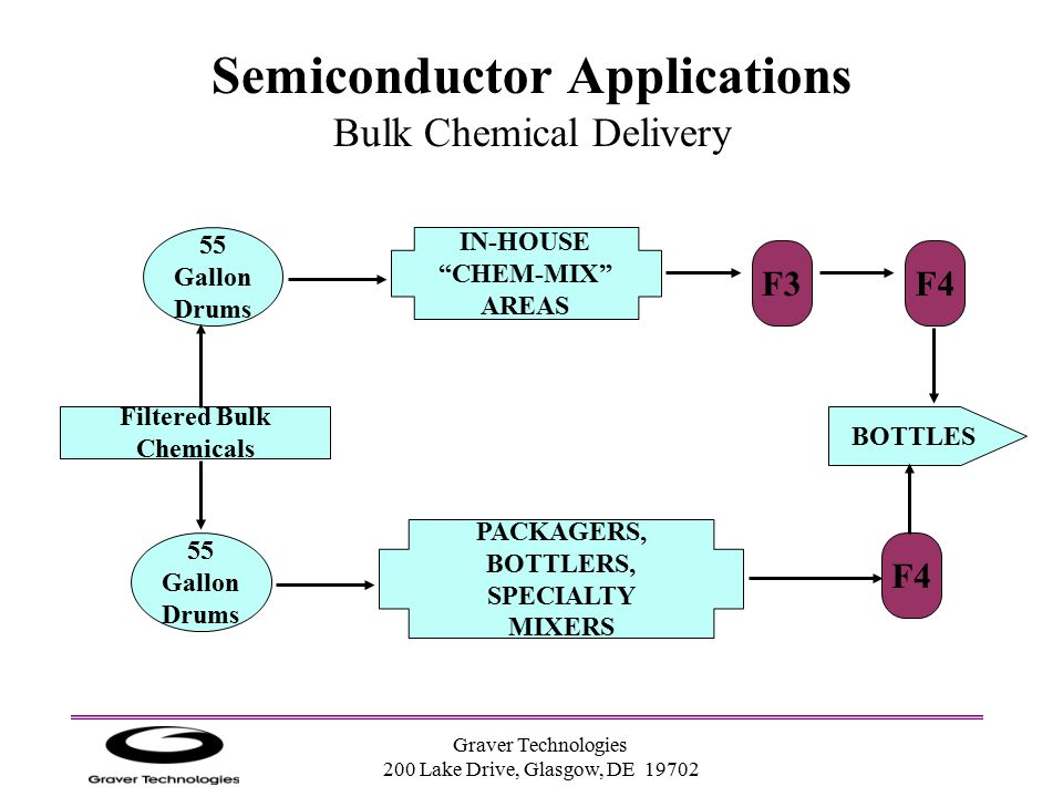 Semiconductor Applications Bulk Chemical Delivery