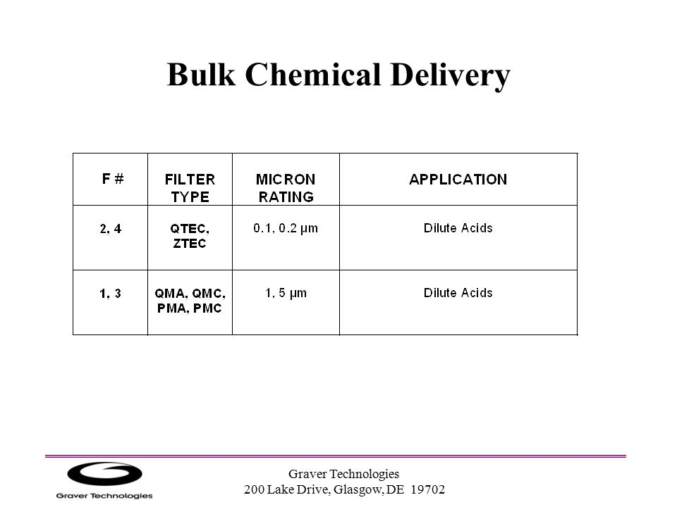 Bulk Chemical Delivery