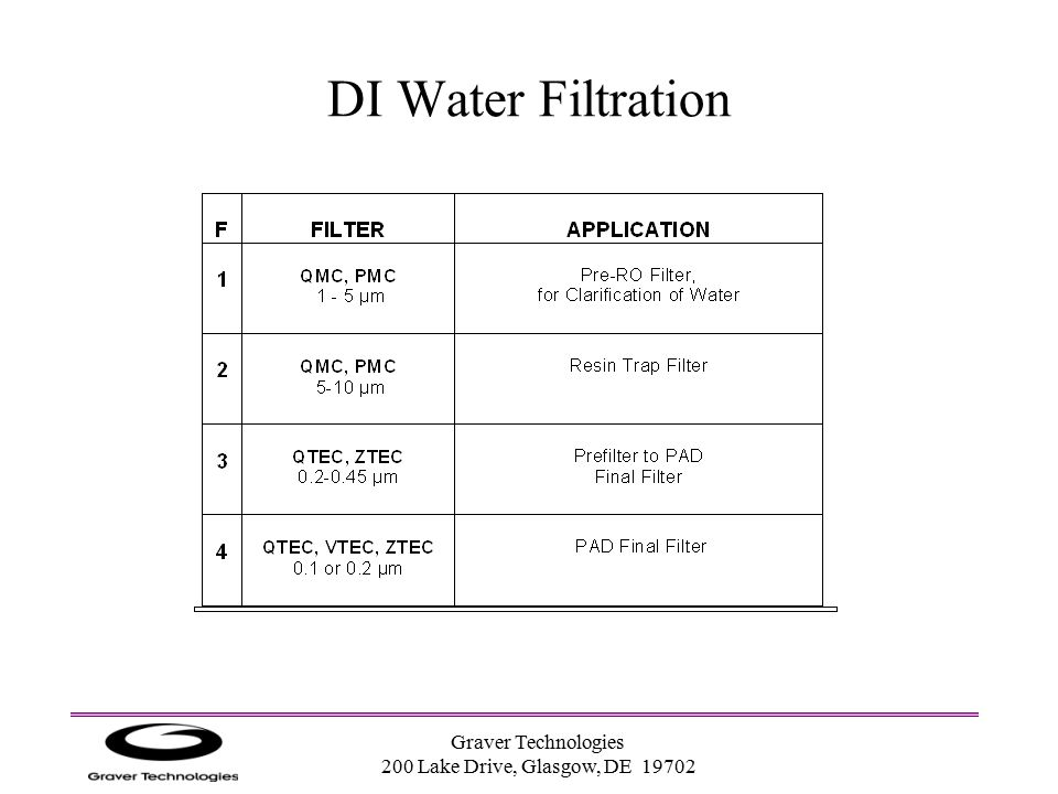 DI Water Filtration Graver Technologies