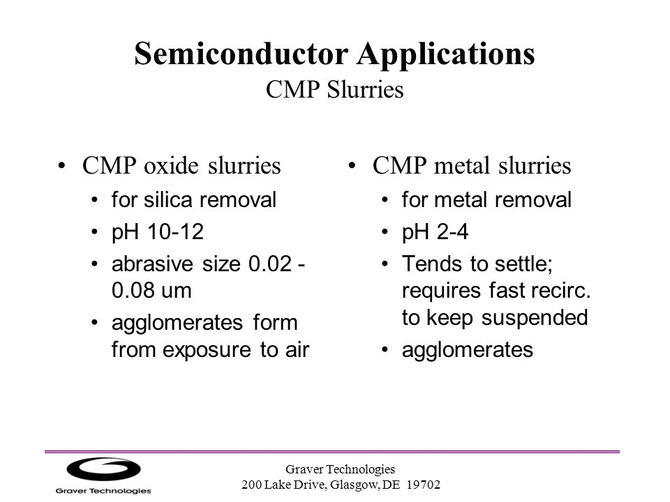 Semiconductor Applications CMP Slurries