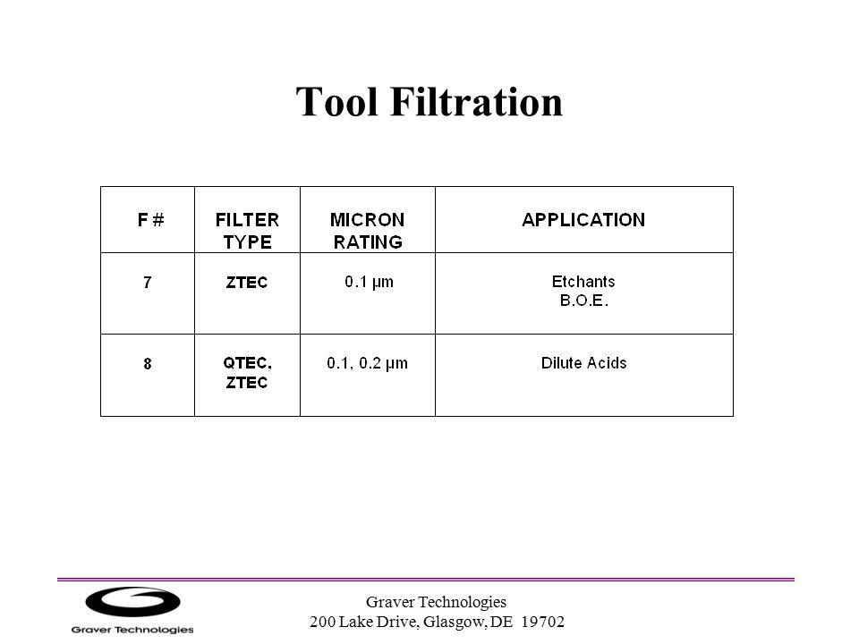 Tool Filtration Graver Technologies 200 Lake Drive, Glasgow, DE 19702