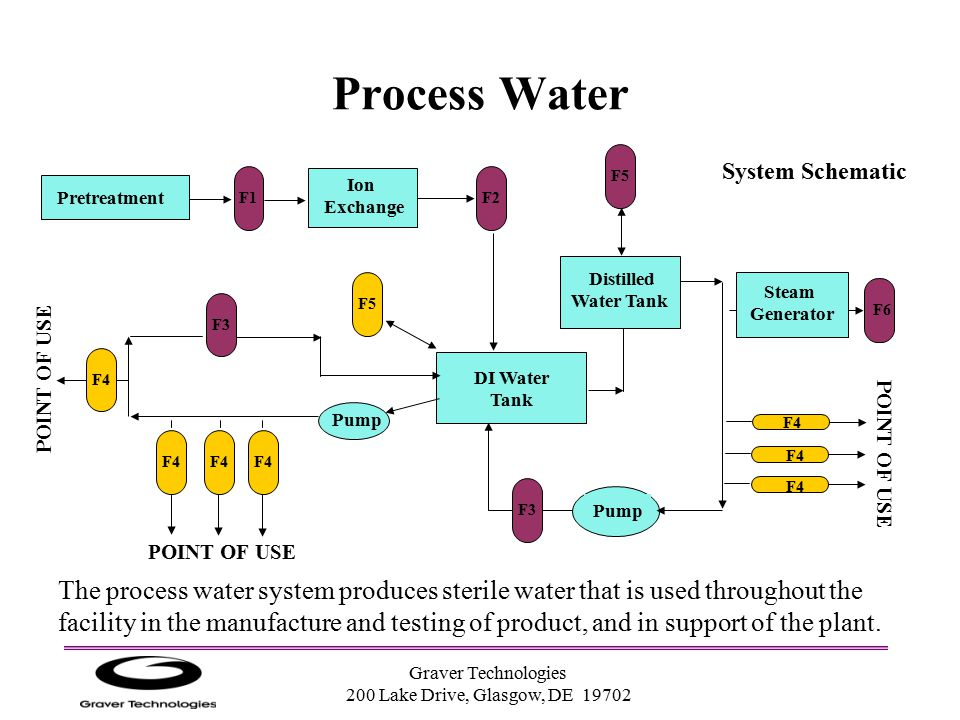 Process Water F5. System Schematic. F1. Ion. Exchange. F2. Pretreatment. Distilled. Water Tank.