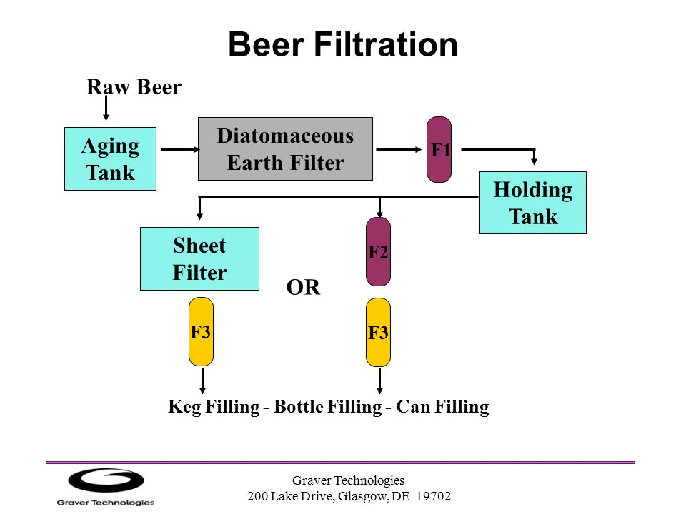 Keg Filling - Bottle Filling - Can Filling